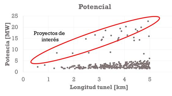 Gráfica de resultados de K-Hydro donde se muestran los proyectos de acuerdo a su potencia y longitud de tunel, destacando los más atractivos.
