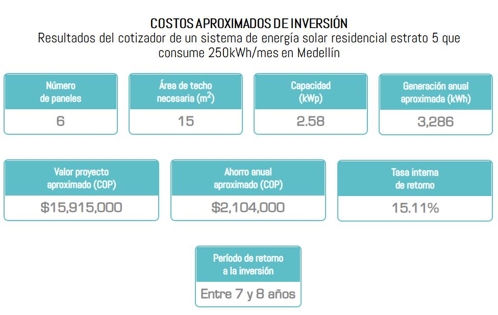 Resultados del cotizador de un sistema de energía solar residencial estrato 5 que consume 250kWh/mes en Medellín: 6 paneles solares, 15m2 de area de techo, Capacidad 2.58kWp, Generación anual: 3286kWh, Valor aproximado: $15.915.000, Ahorro anual aproximado: $2.104.000, Periodo de retorno: entre 6 y 7 años.